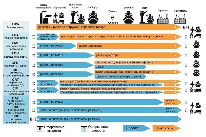 инкотермс-2018 и его значение для заключения внешнеторговых контрактов шпаргалка