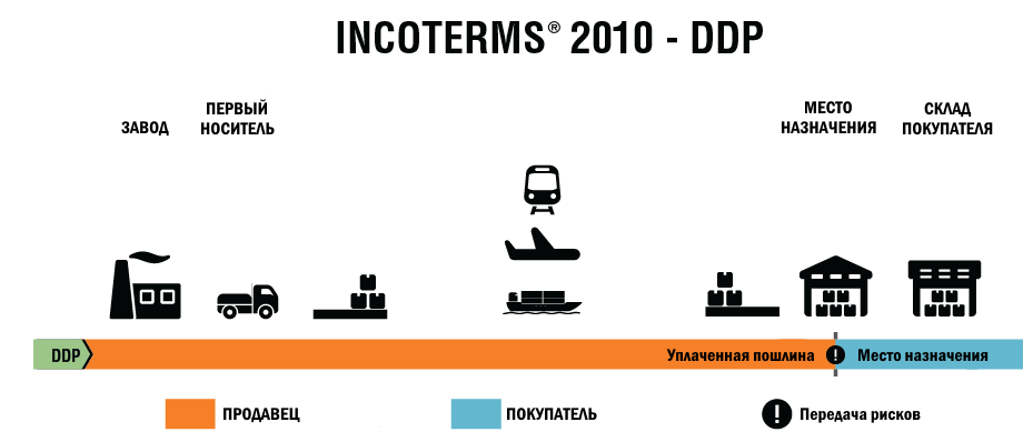 inkoterms 2010 ddp